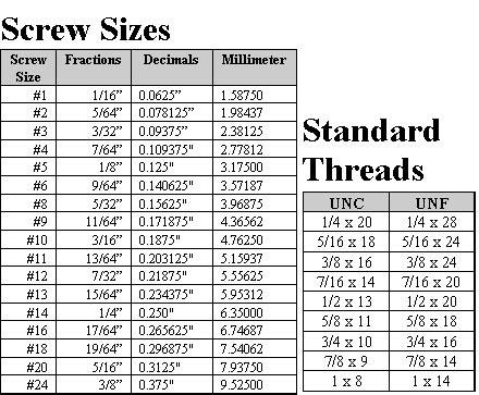 C651 Silicon Bronze Screw Size Chart