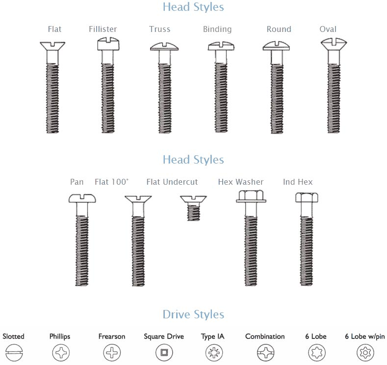 Stainless steel screw head types