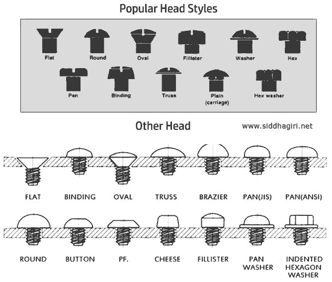 Hex Bolts Head Types