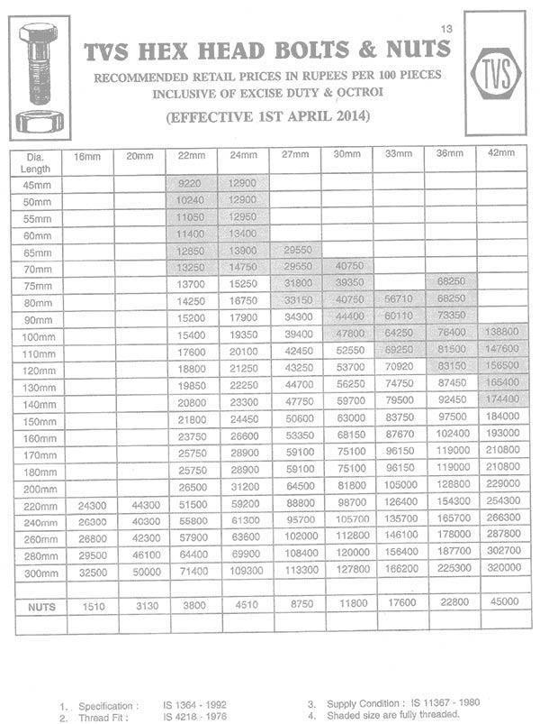 TVS Fasteners price list