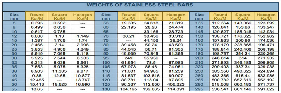 Weight Chart SS 304L Bright Bar